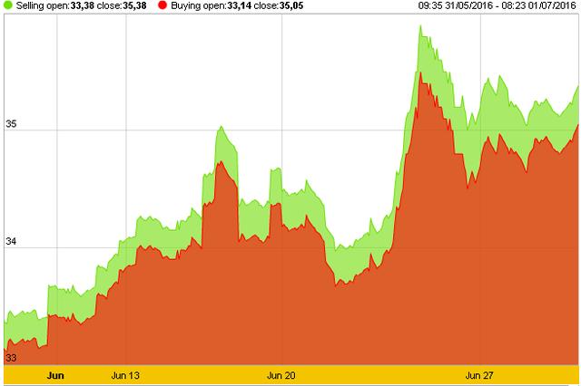 Diễn biến giá vàng trong tháng Sáu. Nguồn SJC