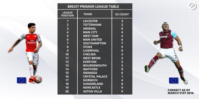 Số cầu thủ sẽ bị ảnh hưởng bởi Brexit ở mỗi đội tại PL.