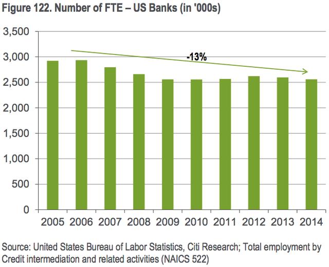 Số nhân viên ngân hàng tại Mỹ qua các năm