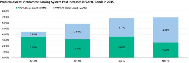 Lượng trái phiếu của Công ty quản lý tài sản Việt Nam (VAMC) trong ngành ngân hàng Việt Nam gia tăng.