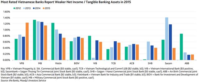 Hầu hết các ngân hàng Việt Nam báo thu nhập ròng giảm.
