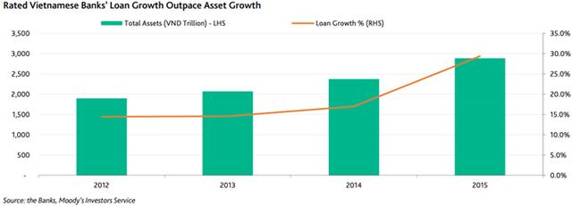 Tăng trưởng tín dụng vượt tốc độ tăng trưởng tài sản.