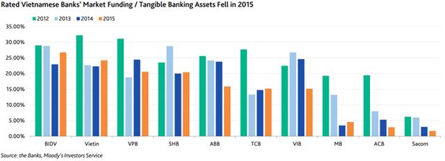 Tỷ lệ huy động vốn từ thị trường/Tài sản hữu hình giảm trong năm 2015.