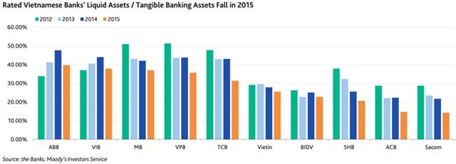 Tỷ lệ tài sản thanh khoản/tài sản hữu hình giảm trong năm.