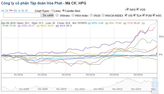 Trong khi biến động giá cổ phiếu HPG chỉ xoanh quanh con số vài phần trăm nhỏ nhoi thì các cổ phiếu khác cùng ngành đã tăng vọt 30-80%.
