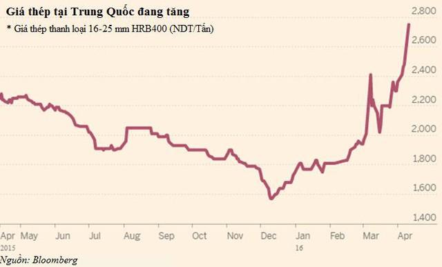 Các nhà máy thép Trung Quốc bắt đầu nâng sản lượng từ tháng 3 khi nhu cầu tăng theo mùa vụ trong bối cảnh giá nhà đất tăng tại những thành phố lớn làm dấy lên hy vọng về sự hồi phục của ngành thép.
