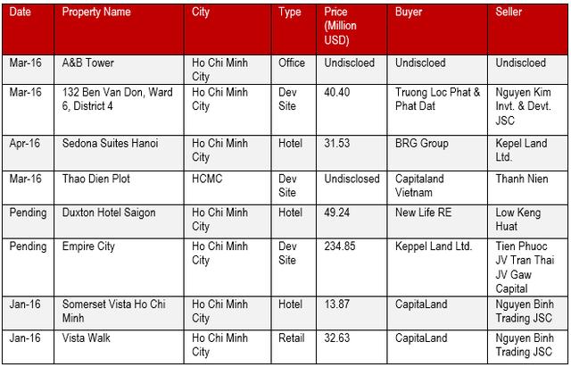 Các thương vụ M&A bất động sản tiêu biểu trong quý 1