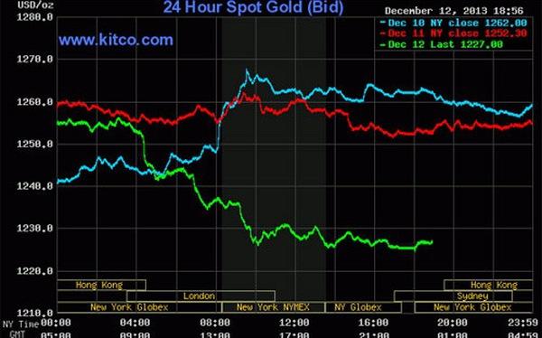 Giá vàng thế giới lao dốc mạnh