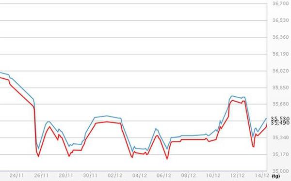 Giá vàng đảo ngược xu thế trong tuần này