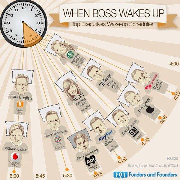 Các sếp lớn ngủ dậy lúc mấy giờ?