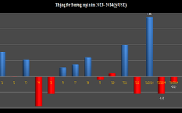 5 ngành hàng có thặng dự thương mại cao nhất 4 tháng đầu 2014