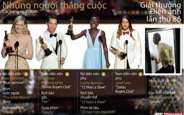 Oscar 2014 đã có chủ