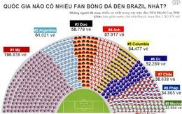 [Infographic] Quốc gia nào có nhiều fan đến Brazil xem World Cup nhất?