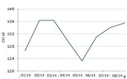 ANZ: Niềm tin người tiêu dùng Việt Nam cao nhất kể từ tháng 3