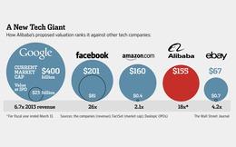 Những con số ẩn giấu sau mức giá kỳ vọng 'khiêm tốn' của Alibaba
