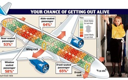 Chọn vị trí ghế ngồi để 'sống sót' sau tai nạn máy bay, tại sao không?