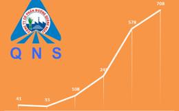 Thống trị thị trường sữa đậu nành: 5 năm doanh thu tăng 3 lần, lợi nhuận tăng 17 lần