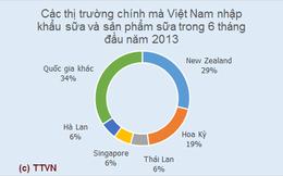 New Zealand chiếm gần 30% giá trị nhập khẩu sữa của Việt Nam