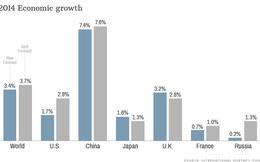 Kinh tế toàn cầu vẫn ì ạch: IMF đổ lỗi cho Mỹ