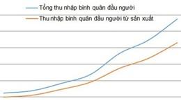 Những ngộ nhận quanh chỉ tiêu GDP