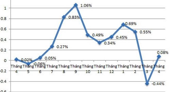 CPI tháng 4 thấp nhất trong vòng 13 năm: Các chuyên gia kinh tế nói gì?
